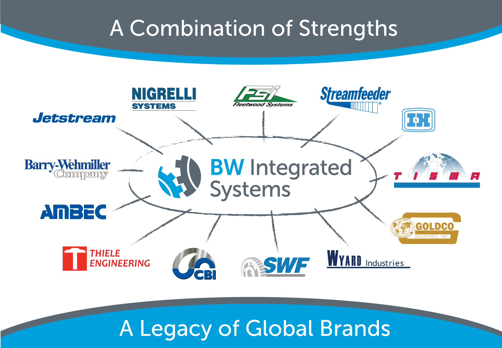 BW Integrated Systems Legacy Brands